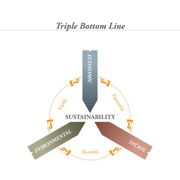Triple-Bottom-Line
